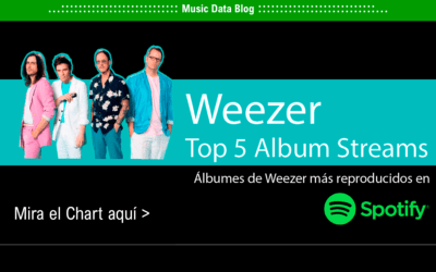 Weezer: Sus cuatro mejores discos, según streams de Spotify