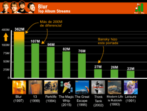 blur discografia rankeada spotify