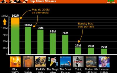 Infografía: Los discos de Blur en streaming, del mejor al peor