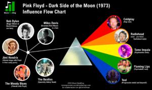 pink floyd influences dark side of the moon
