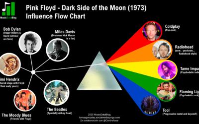Las influencias de Dark Side of The Moon de Pink Floyd