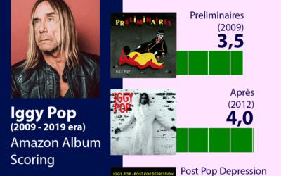 Iggy Pop – Discografía era 2009-2019