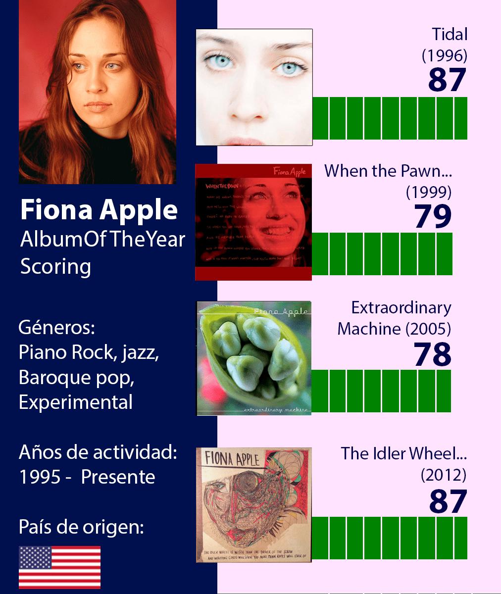 fiona apple discograhpy chart