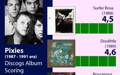 Pixies: Discografía según Discogs. De lo mejor a lo peor
