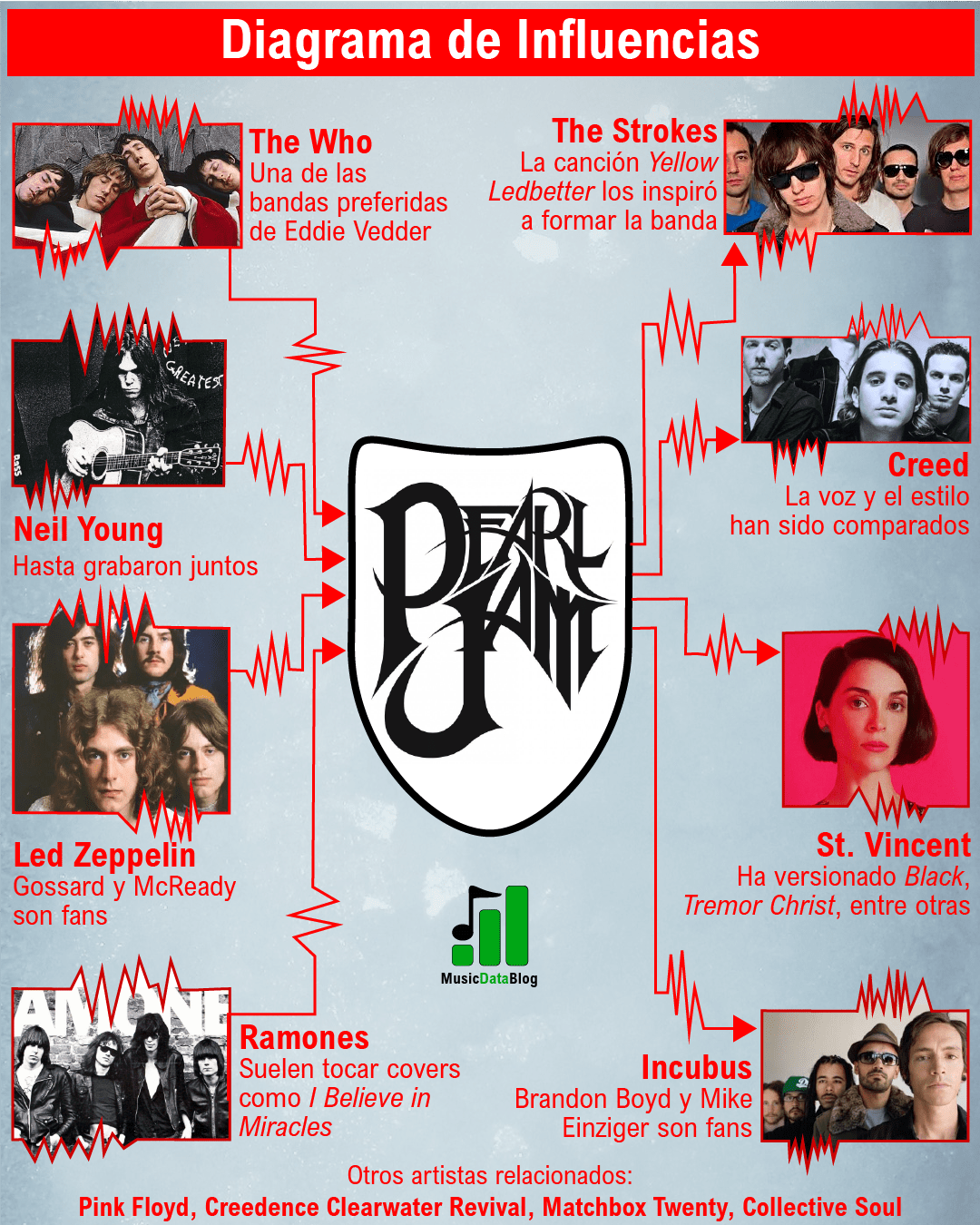 pearl jam influencias grunge