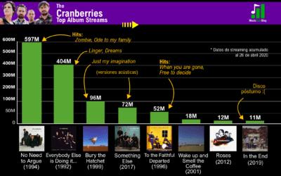 The Cranberries en streaming: De su mejor a su peor álbum