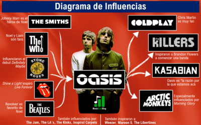 9 Oasis Influences: Noel Gallagher, Liam Gallagher and their music inspirations (infographic)