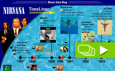 Nirvana: Their history in a Time Line
