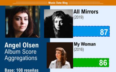 Angel Olsen's Albums ranked