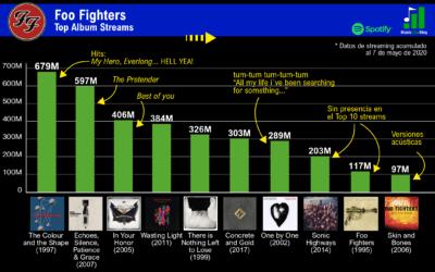 Foo Fighters: Su discografía y popularidad según el streaming