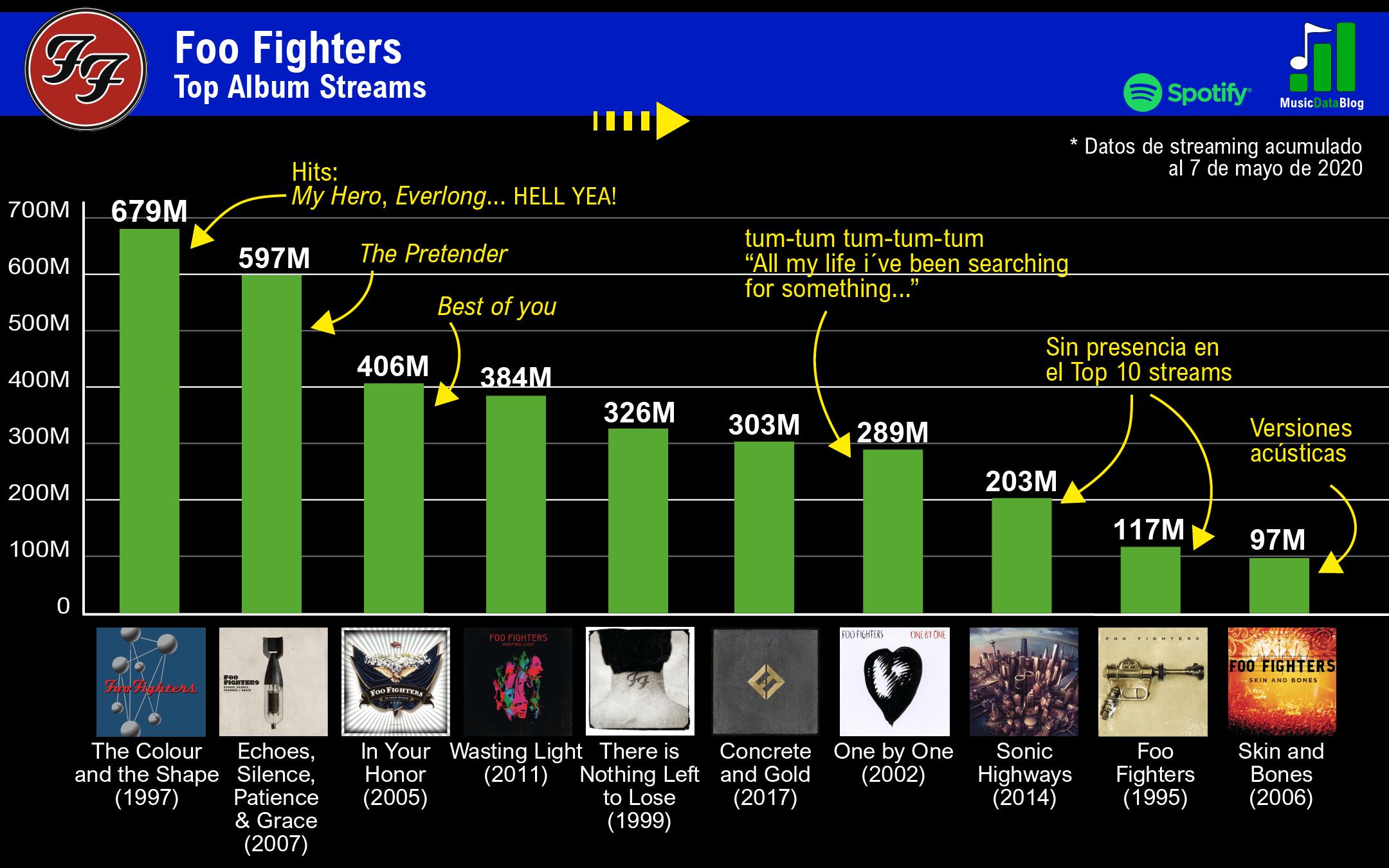 foo fighters discografia rankeada streams