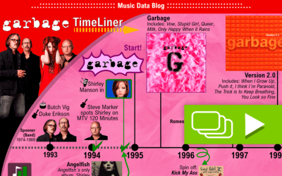 The history of Garbage, Shirley Manson and Butch Vig told in a time line