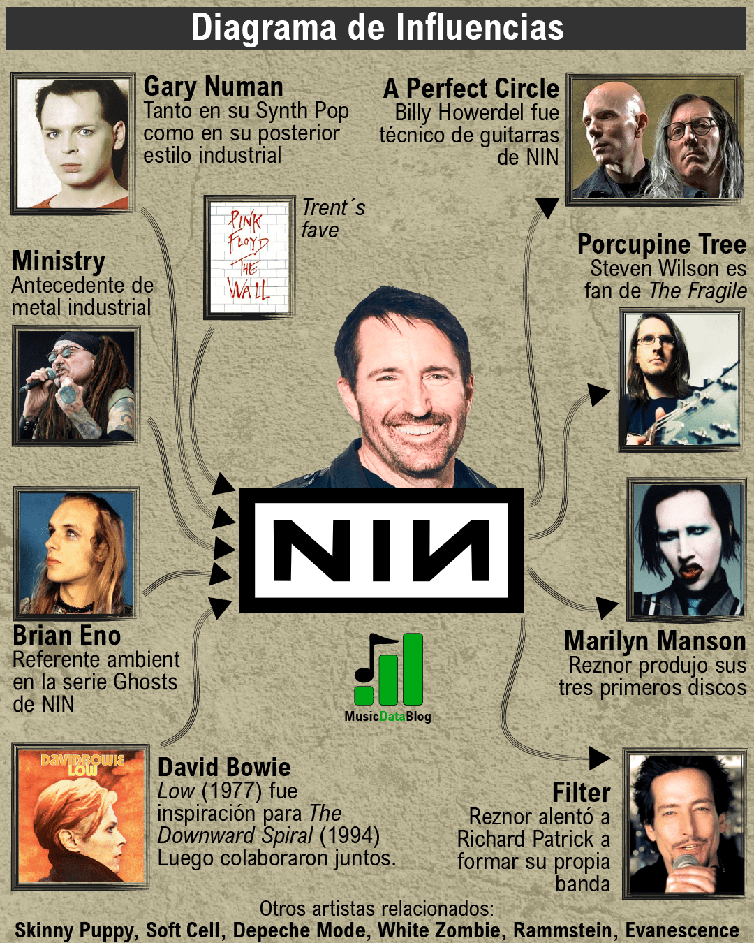 nine inch nails influencias infografia