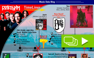 Pearl Jam´s history in a Timeline: A Grunge story