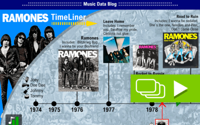 The history of The Ramones: the first punk rockers