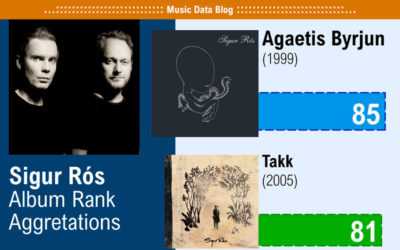 Sigur Rós Albums ranked: from best to worst