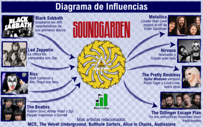 Soundgarden in 8 influences and inspirations (infographic)
