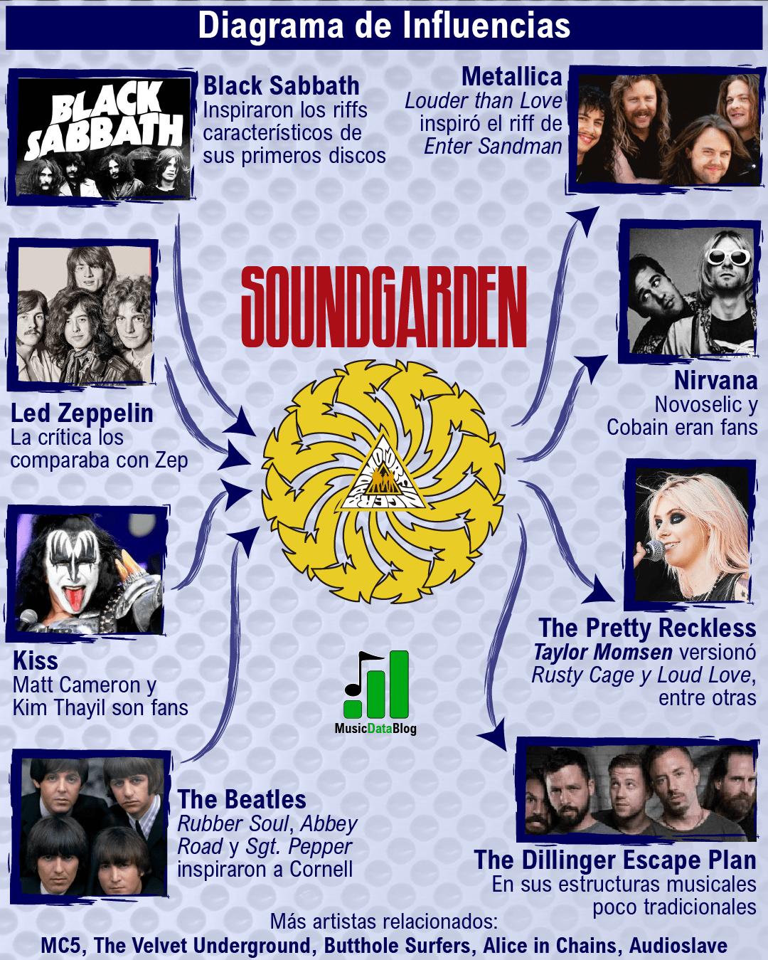 soundgarden influencias grunge