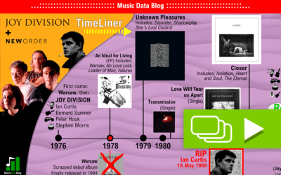 The Story of Joy Division and New Order: a Time Line
