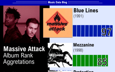 Massive Attack Discography ranked
