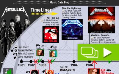 Metallica history: a short infographic story