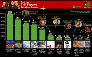 red hot chili peppers discografia rankeada