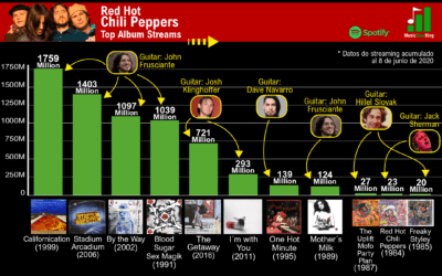 Red Hot Chili Peppers discography in order of popularity in streams