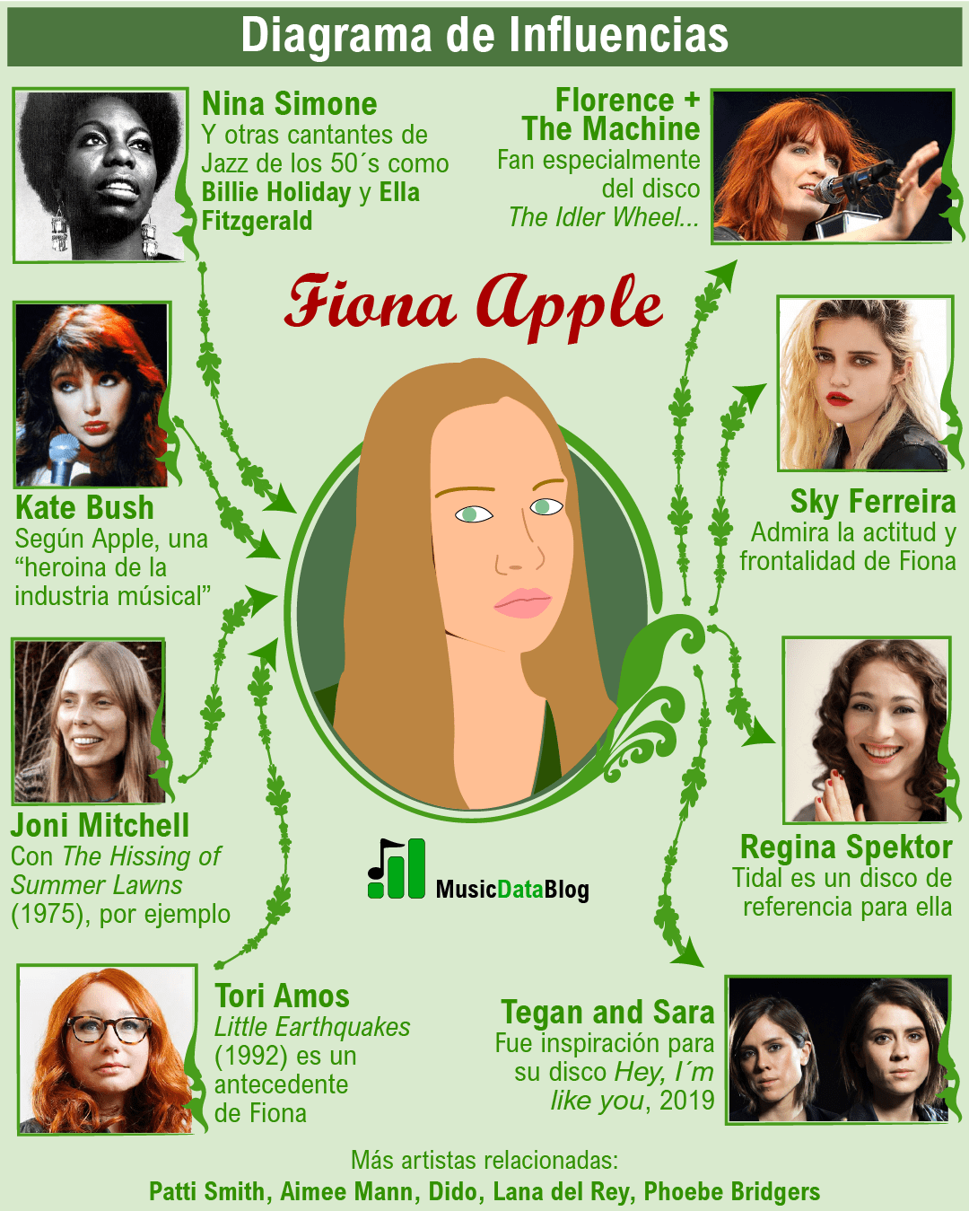 fiona apple influencias infografia