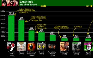 green day discografia spotify rank