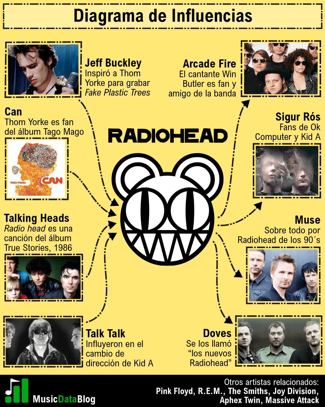 radiohead influencias infografia