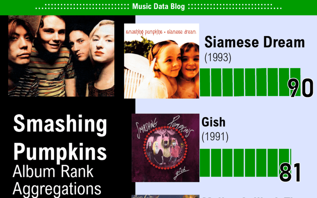 smashing pumpkins album rank