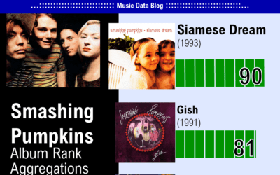 Smashing Pumpkins albums ranked from best to worst