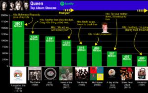 queen discografia rankeada streaming