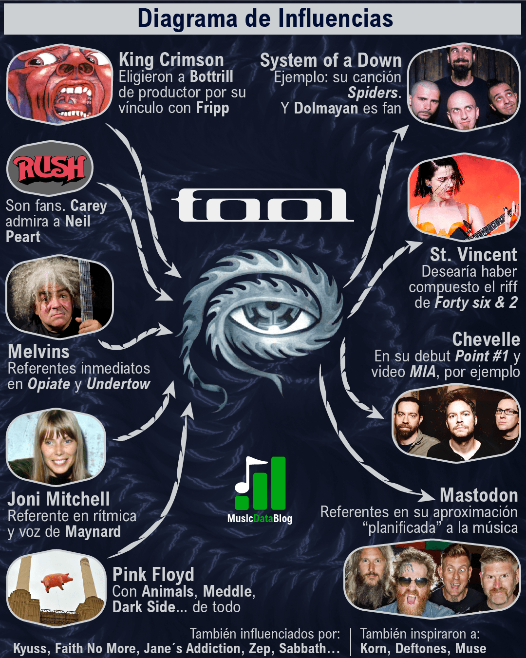 tool influencias metal progresivo