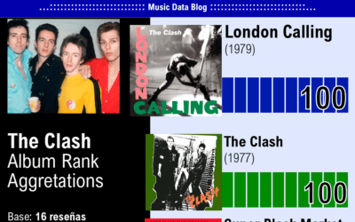 The Clash albums ranked