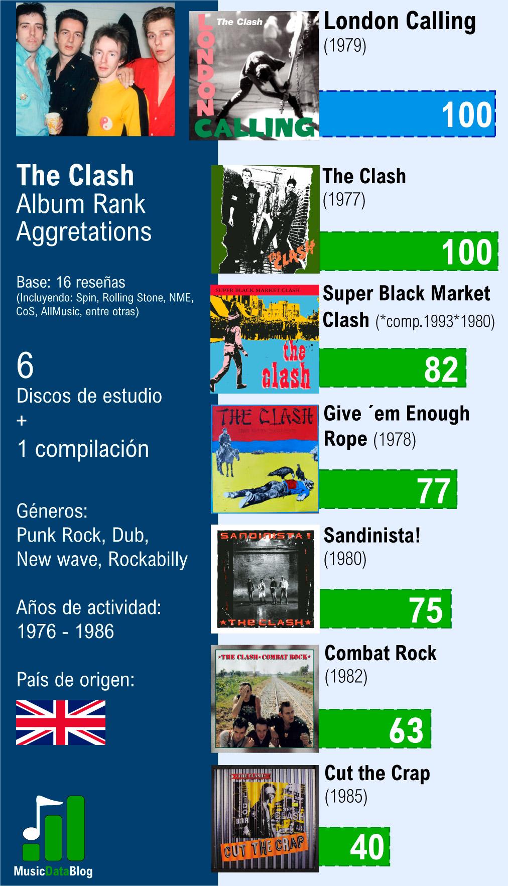 discografia the clash rankeada
