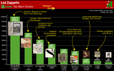 Led Zeppelin´s discography in a popularity streaming chart