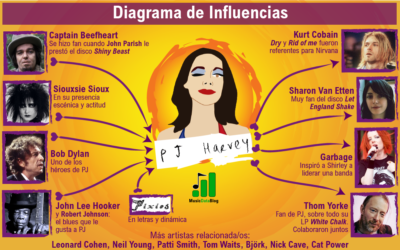 9 P.J. Harvey influences in one infographic