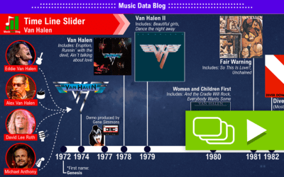 The Story of Van Halen: Eddie´s Legacy and history in one time line