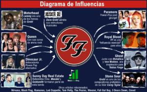 foo fighters influencias dave grohl