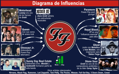 Foo Fighters influences: 9 examples in one infographic