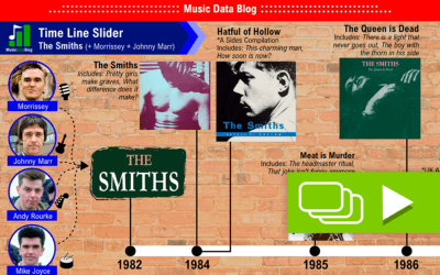The Smiths trajectory, featuring the history of Morrissey and Johnny Marr