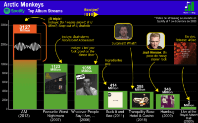 Arctic Monkeys discography: a popularity chart