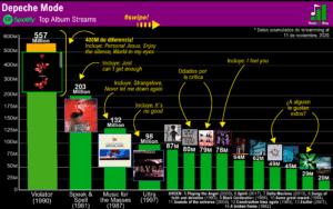 depeche mode discografia spotify