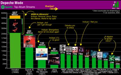 Discografía de Depeche Mode rankeada según su popularidad en Spotify