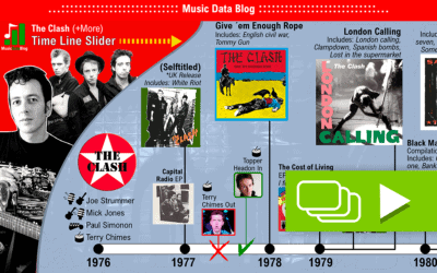 The history of The Clash: A punk rock Time Line
