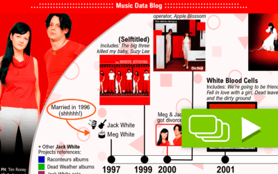 The History of White Stripes in a time line (+ Raconteurs + Dead Weather + Jack White solo)