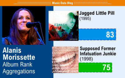 Alanis Morissette Discography ranked