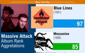 massive attack best albums ranked