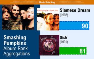 smashing pumpkins best albums